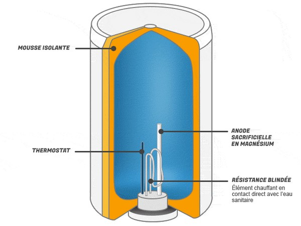 comment tester une resistance de chauffe eau
