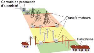 comment l'électricité est-elle acheminée jusqu'à la maison ?